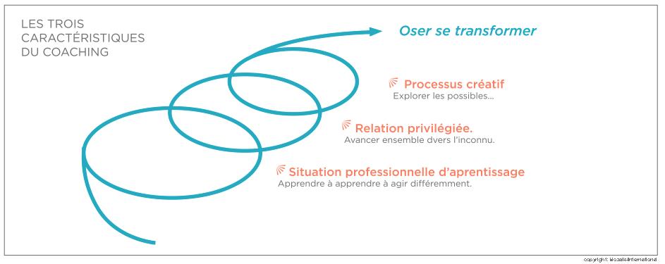 Les trois caractéristiques du coaching